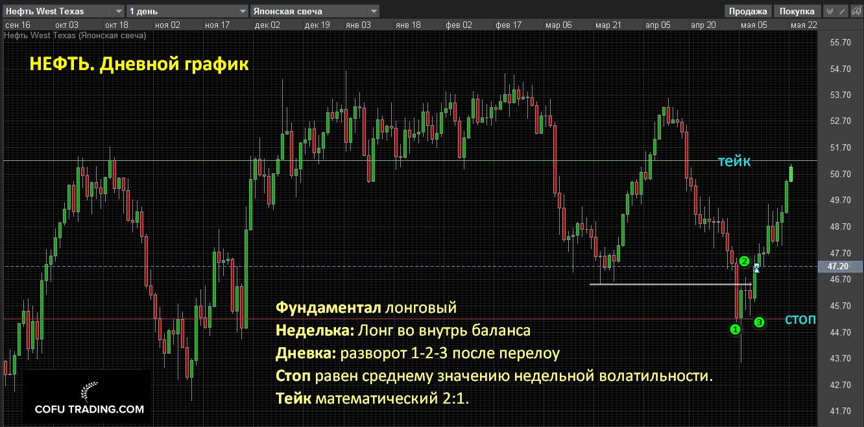 Сделка на рынке нефти. Покупка во внутрь баланса неделек на бычьем фундаментале. Дневной график.