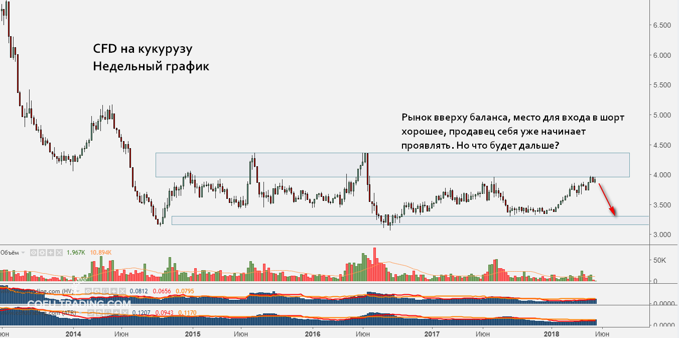 Недельный график цены кукурузы. Рынок находится на хае баланса - отличное место для продаж.