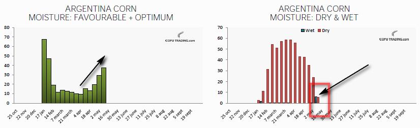 Состояние кукурузы в Аргентине улучшается уже месяц. Влажность почвы тоже растет.