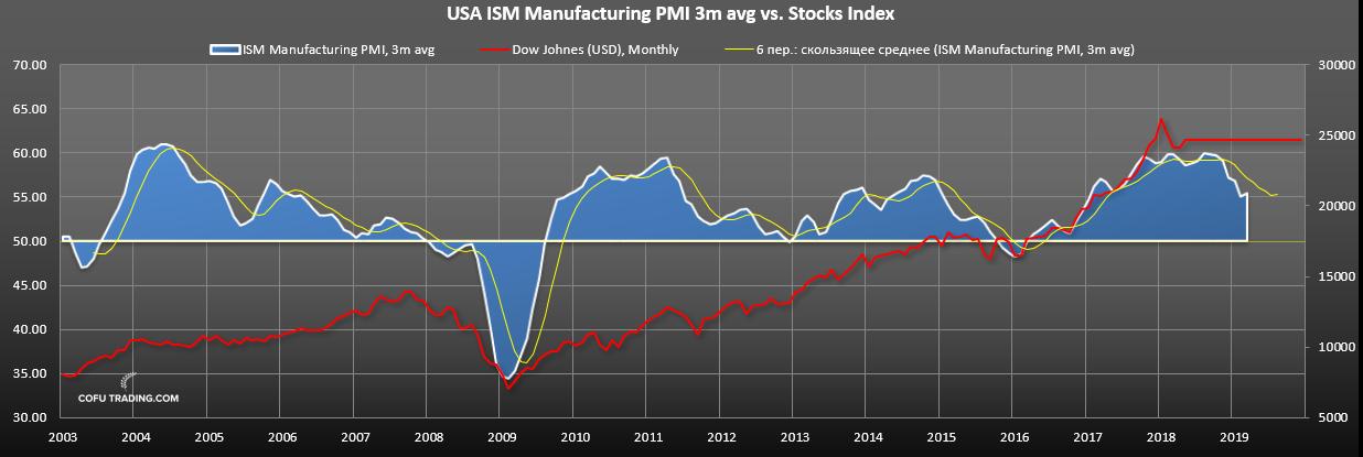 Индекс деловой активности США