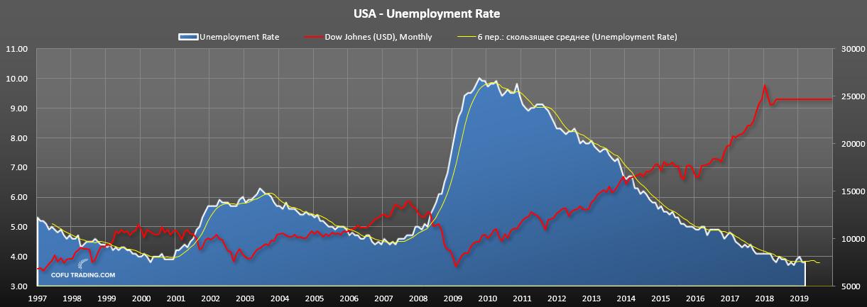 Рынок труда США: безработица
