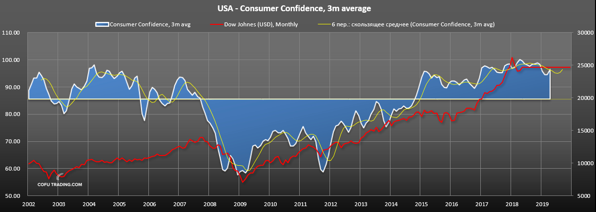 Уверенность потребителей США