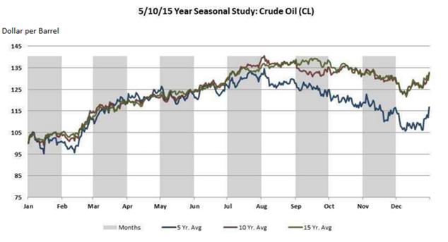 Сезонность на рынке нефти