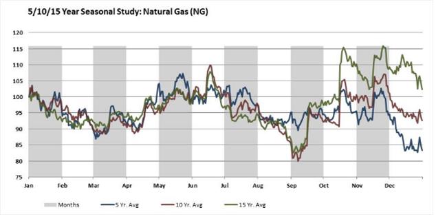 Сезонность рынка природного газа США
