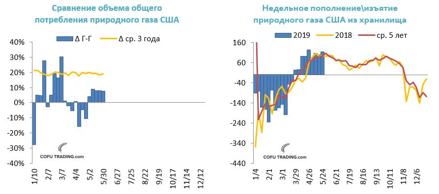 Общее потребление газа в США сейчас выше прошлого года и средней за последние 3 года, но запасы все равно пополняются быстрыми темпами.