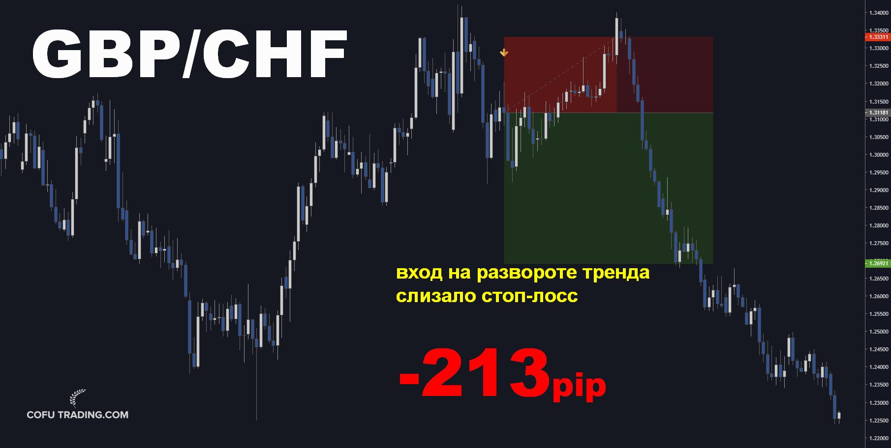09-Cofutrading-short-gbp-chf.jpg