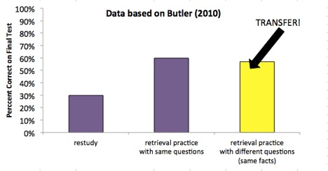 Graph showing near transfer after quizzing, based on data from  (1) .