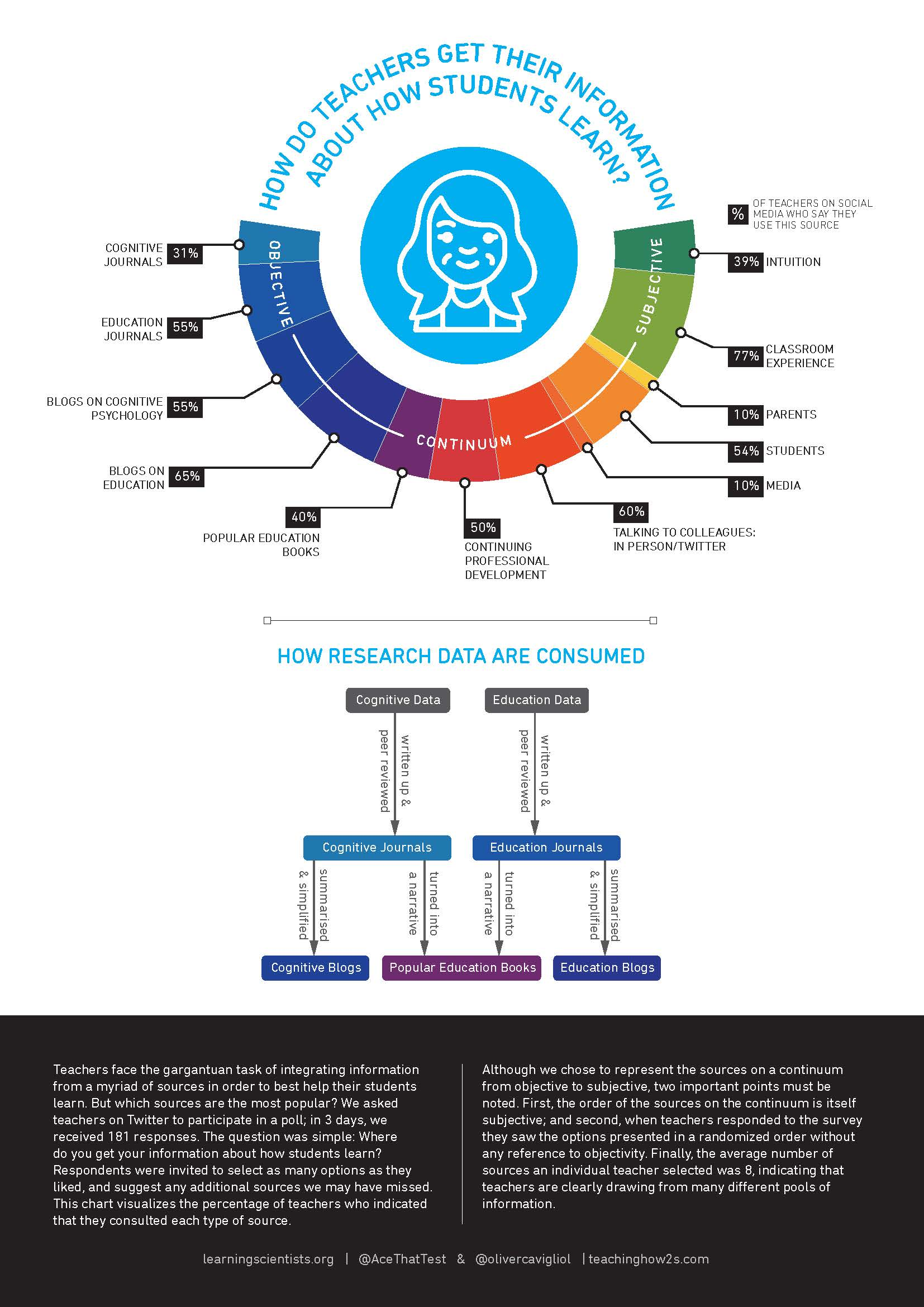 Infographic by Oliver Caviglioli