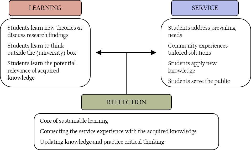 Components of Service Learning