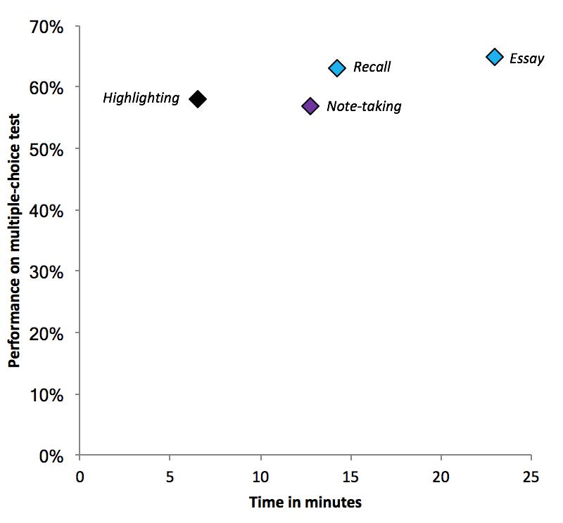 Figure based on data in Arnold et al. (2017)