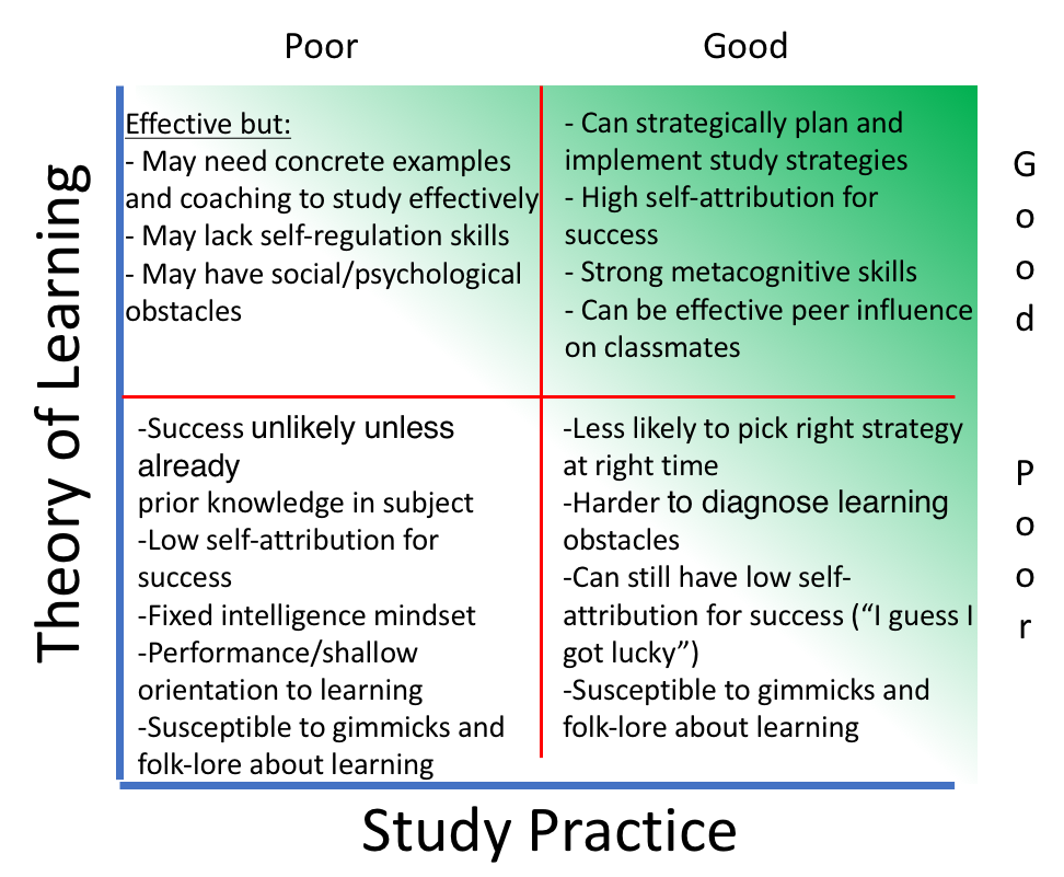 Figure 4. Study practice by theory of learning matrix.