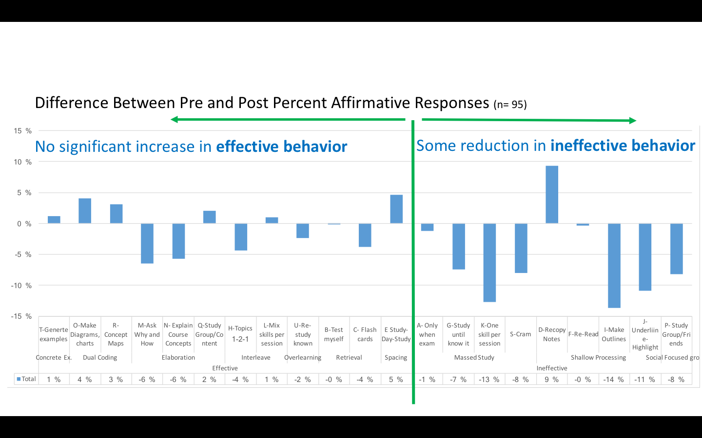 Figure 5. Difference in study behavior.