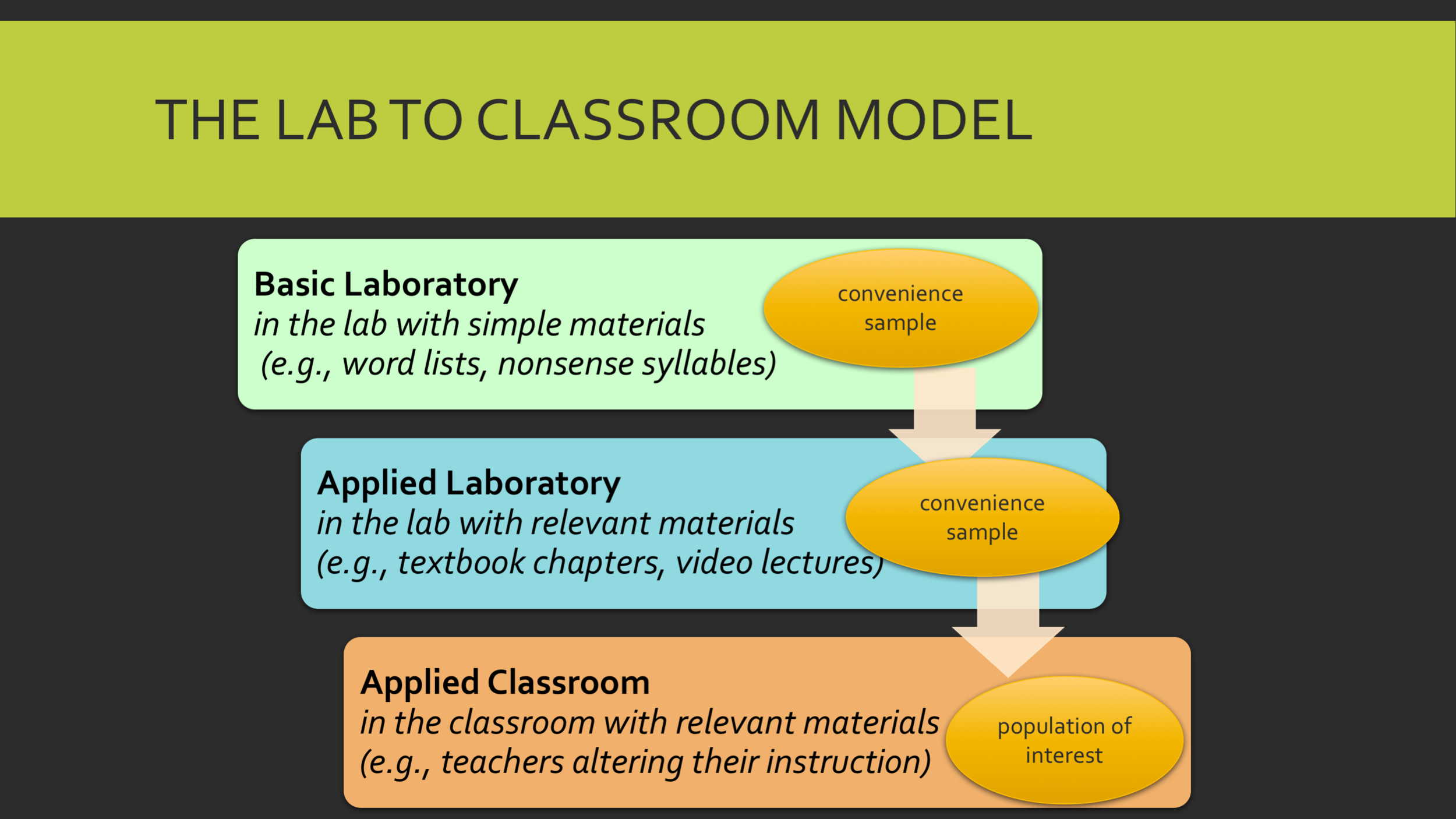 lab to classroom model.png