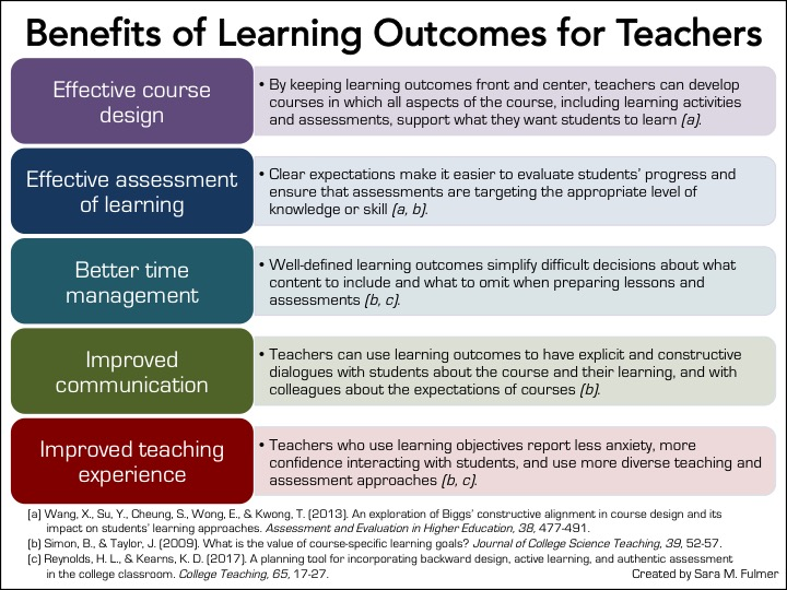 GUEST POST Should I Share My Learning Outcomes With