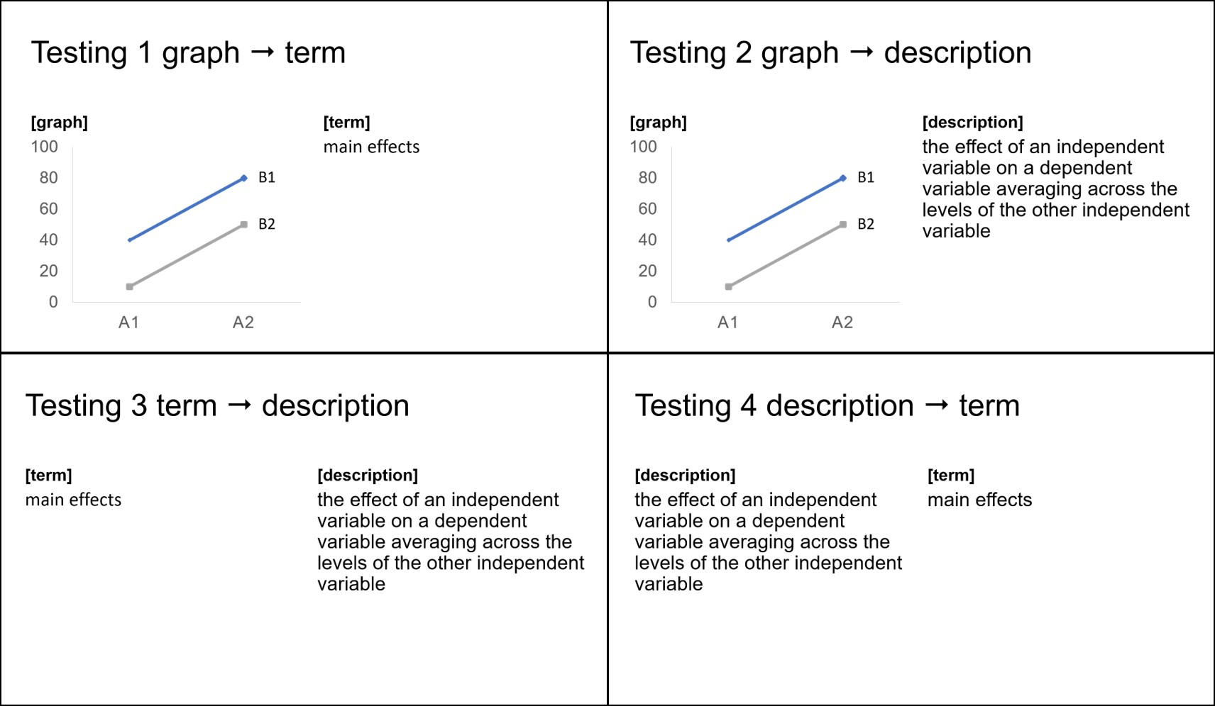 Figure 2. The untaught associations we can test between terms, graphs, and their descriptions.