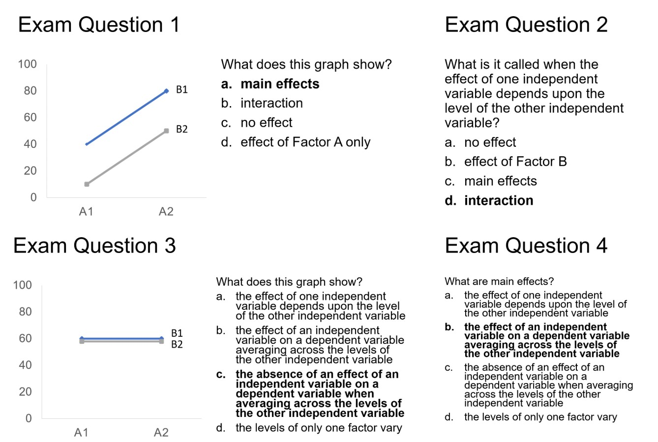 Figure 3. How we can test students on exams to see if they made new associations between terms, graphs, and their descriptions. The correct answers are bolded.