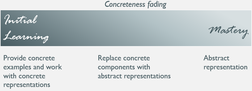 ConcretenessFading.PNG
