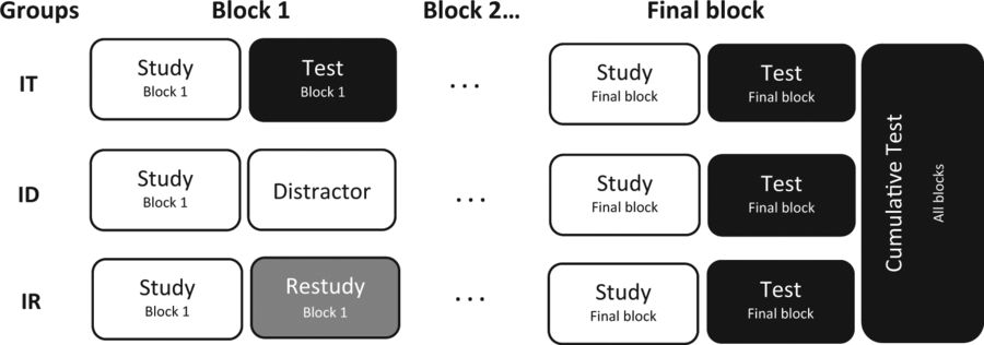 From: Enhancing learning and retrieval of new information: a review of the forward testing effect