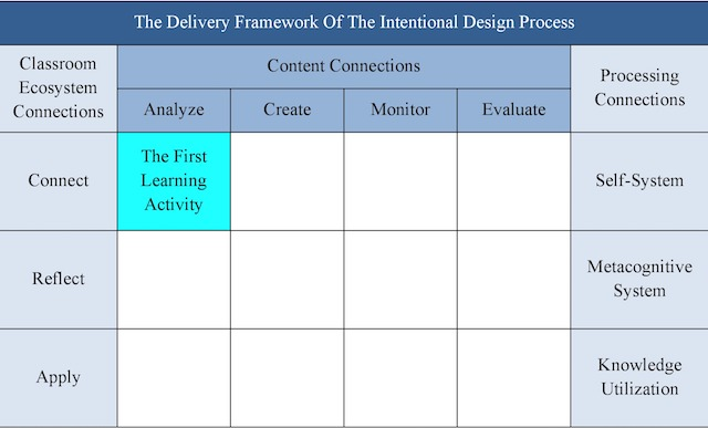 Figure 1: The delivery framework of the  Intentional Design Process  categorizes three types of research-based connections.