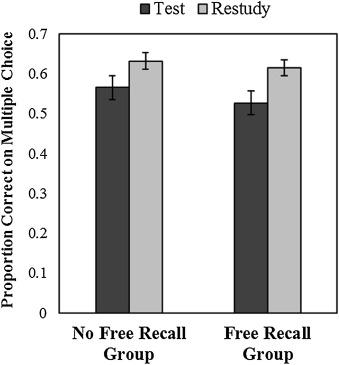 Wissman et al. (2018) Study 1 Results