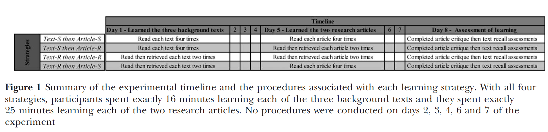 Image from Dobson, Linderholm, & Perez (2018)