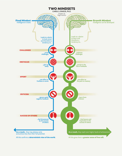 Image retrieved from  https://www.fs.blog/2015/03/carol-dweck-mindset/