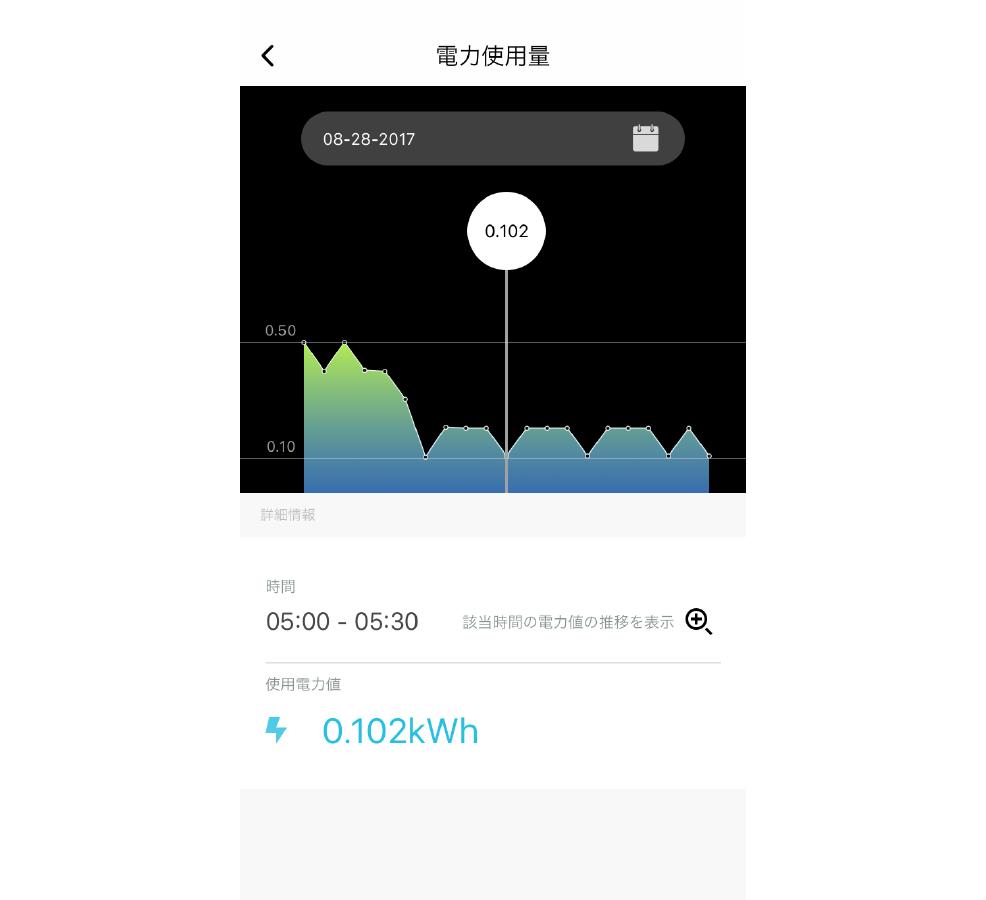 日々の電力使用量をグラフで表示