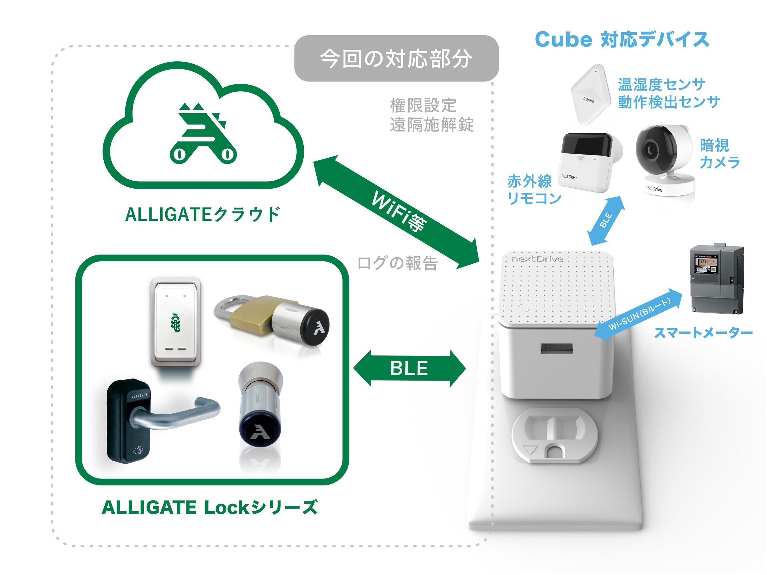 ▶ ALLIGATE LockシリーズとCubeの連動サービスのアーキテクチャ。出入管理のデータはBluetoothで即時にCubeに通信し、Wi-Fiでクラウドにアップロードします。