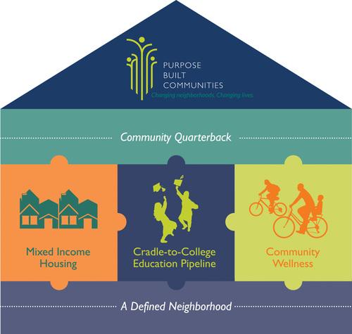 Purpose+Built+Communities.jpg