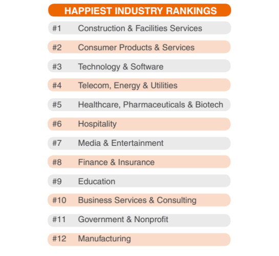 happiest industry ranking