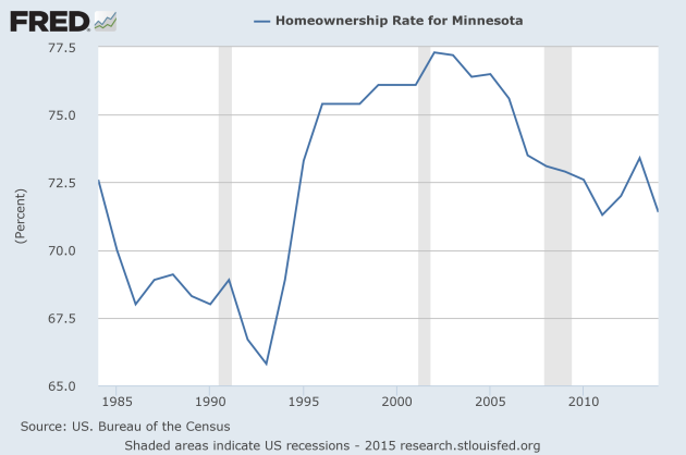 http://blogs.mprnews.org/newscut/2015/03/the-changing-economy-and-a-generation-that-cant-afford-homes/
