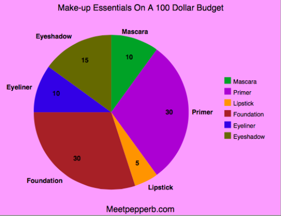 This Chart is generated based off the most common areas women shop. Feel free to tailor this to match your makeup needs. Example: Exchanging eyeliner for brows (Probably something I would do)