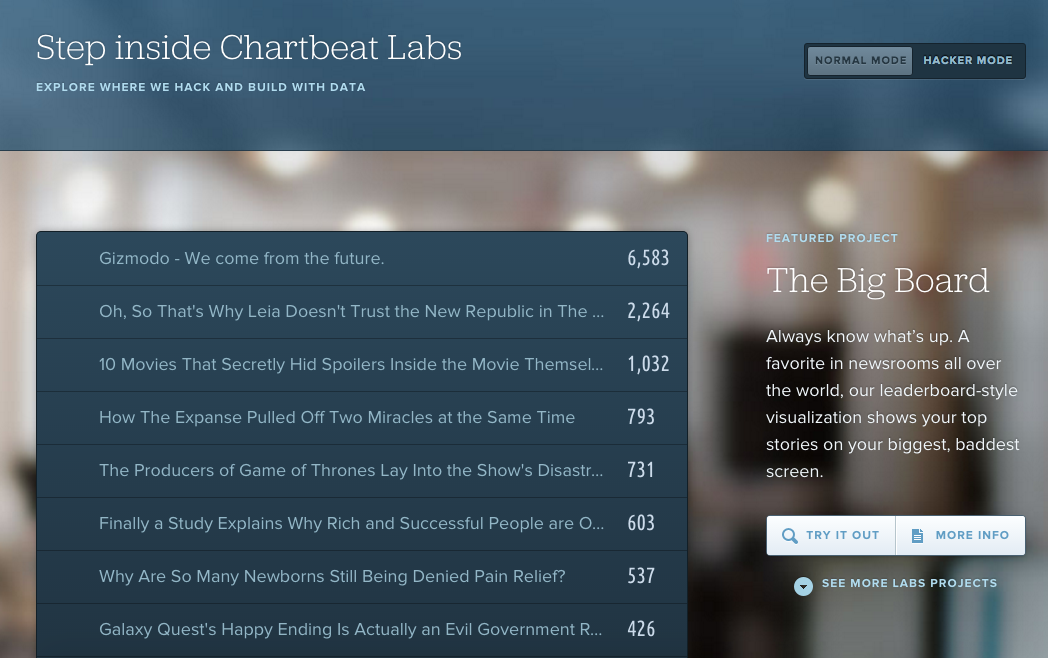 Labs page for Chartbeat