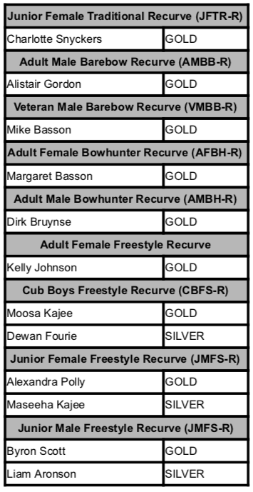 Results_ Greater Gauteng Spring Indoor 15092019.png