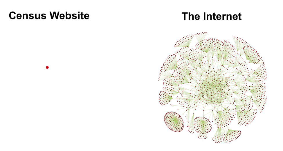 A reminder that your website is just a tiny piece of the entire Internet.