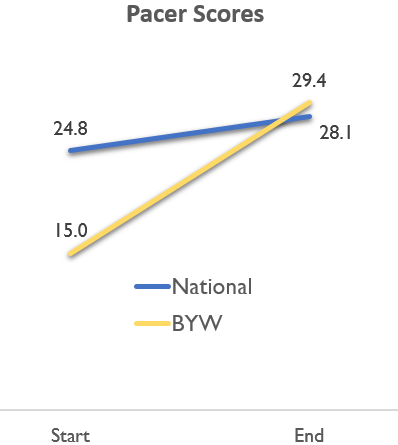 Pre- and post-results of study of BYW student-athletes after 12 week training program showed our wrestlers outperformed their national peers in other sports, even after lagging behind. - via Up2Us Sports