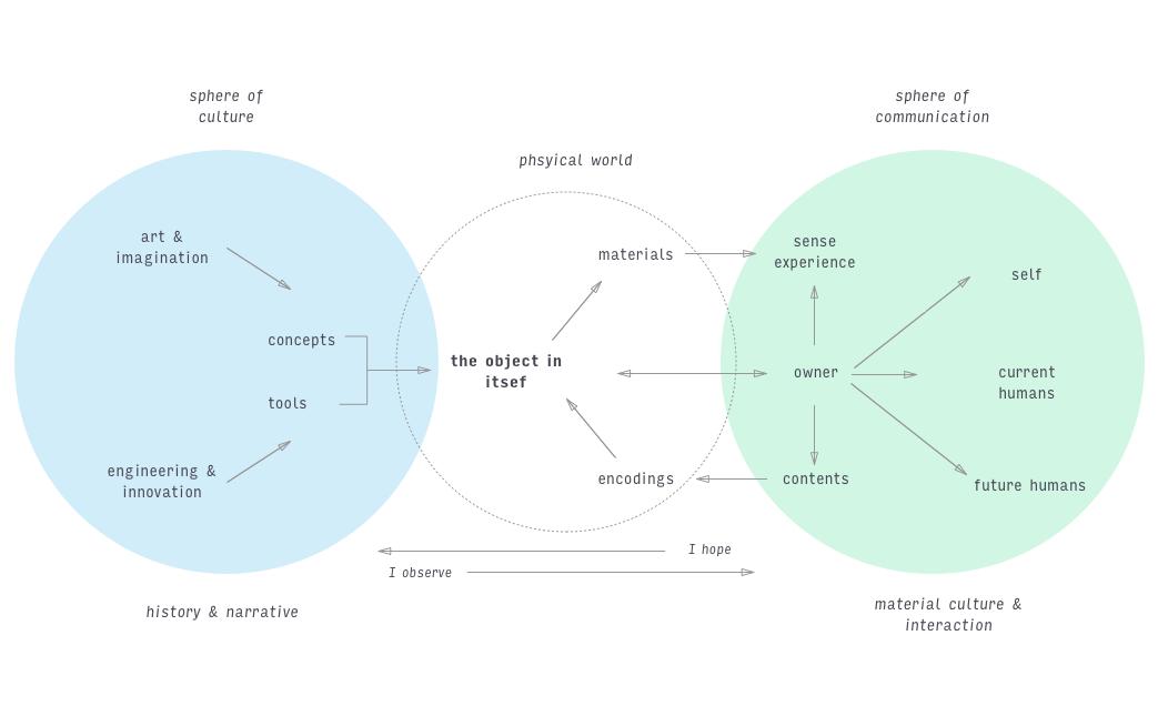 week 3 system diagram