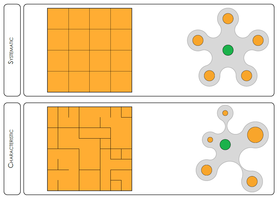 An adapted diagram of urban order. [Top] Systematic order: a set of objects, or units, have the same relationship with respect to each other. [Bottom] Characteristic order: a rough type of order that typically is found in un-planned order. Original Image Reference: (Marshall, Cities, Design & Evolution, 2008)