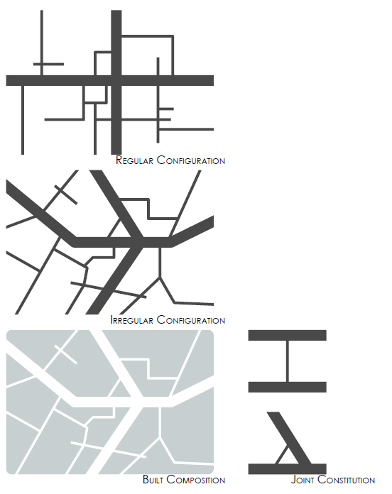 An adapted diagram A-Type [Altstadt] street pattern. Is typical of the core area of old cities. The angularity of routes, oriented in a variety of directions, generates a rudimentary radially, where such a pattern is located at the core of a settlement. [Top-Left] Mixture of configuration properties (Tand X-junctions, some cul-de-sac; moderate connectivity. [Middl-Left] Irregular, fine scale angular, streets mostly short or crooked, varying in width, going in all directions. [Bottom-Left] Composition of the built areas [Right] Types of constitutional structure [conjoint] arterial without access constraint. Original Image Reference: (Marshall, Streets and Patterns, 2005)