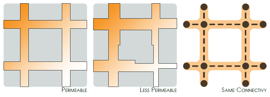 An adapted diagram of permeability and connectivity. [Left] Greater permeability [Middle] Less permeability [Right] Both have the same connectivity. Original Image Reference: (Marshall, Streets and Patterns, 2005)