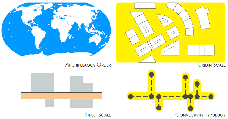 An adapted diagram of connectivity and order. [Top-Left] 'Archipelago' example, earth map. [Top-Right] Navigating the 'archipelago', All ports of call are connected by the continuum of public space. [Bottom-Left] Linear urban space, street. [Bottom-Right] Linear connectivity of urban space. Original Image Reference: (Marshall, Cities, Design & Evolution, 2008) (Marshall, Streets and Patterns, 2005)