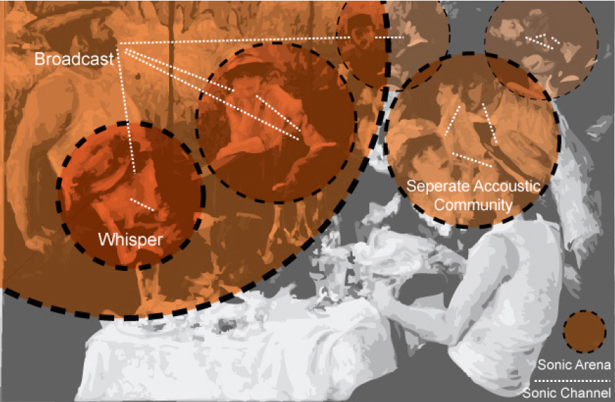 A superimposed diagram on Pierre Auguste Renoir, Luncheon of the Boating Party (1880-81) [Underlay] The diagram shows different scales of acoustic arenas.