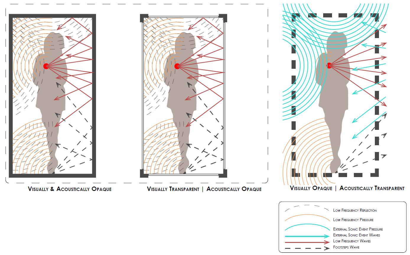 A diagram comparing transparent and opaque acoustical spaces. [Left] Acoustically opaque.[Middle] Visually transparent but acoustically opaque. [Right] Acoustically transparent and visually opaque.