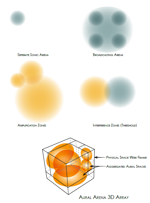 A Conceptual diagram of the interplay between sonic arenas.[Top - Left] A separate sonic arena.[Top - Right] A group of independent sonic arenas within a larger arena centred on a broadcasting event - All sources are perceived.[Middle - Left] Three sonic arenas centred on identical events, with different relative maximum intensities. The shared sound is amplified in the overlapping zone.[Middle - Right] Two sonic arenas centred on two different sonic events. Neither sound is perceived within the interference zone.[Bottom] A diagram showing the aggregation of sonic arenas in a 3D space. The laws of gravity do not stop the 3D aggregation of aural spaces.The Physical space should be assembled to allow users to perceive the configuration.