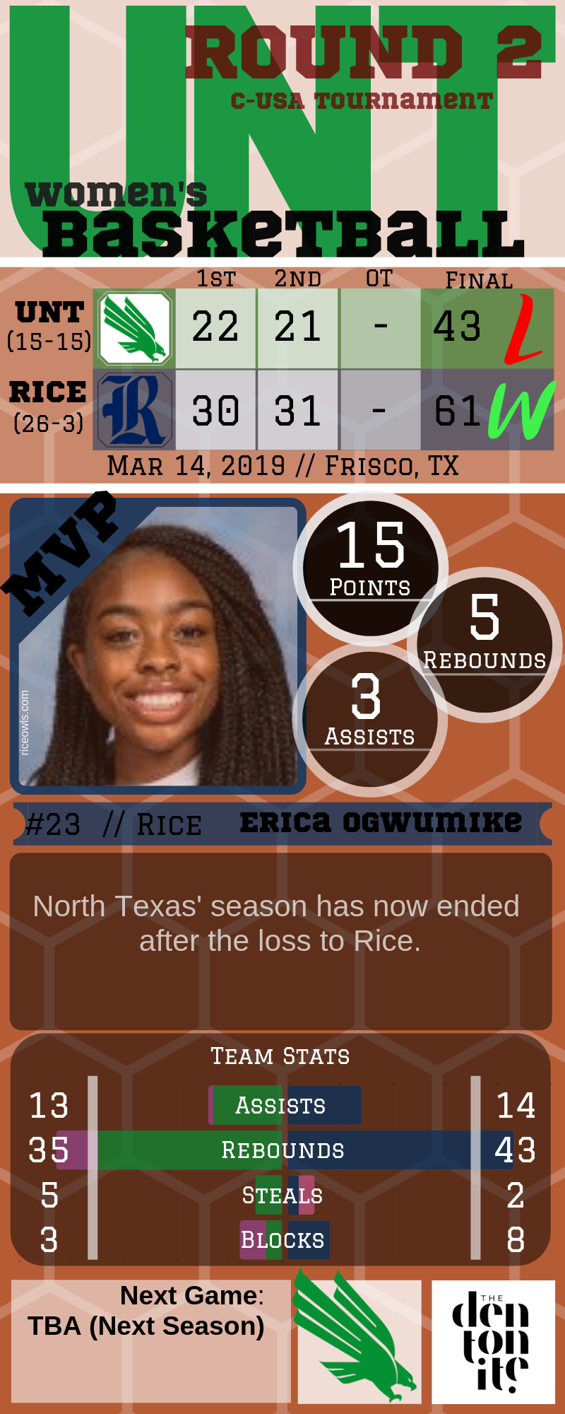 UNT-W UNT vs Rice.png