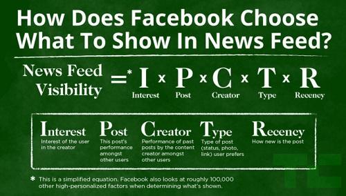 facebook-news-feed-edgerank-algorithm-HOW_IT_WORKS.jpg
