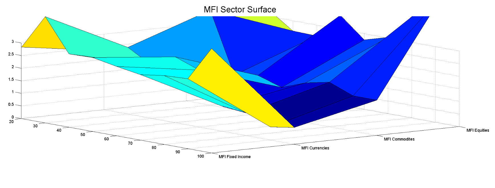 * vill ni ha mer information om MDI (Market Divergence Indicator) och våra andra indikatorer så kontakta oss gärna.