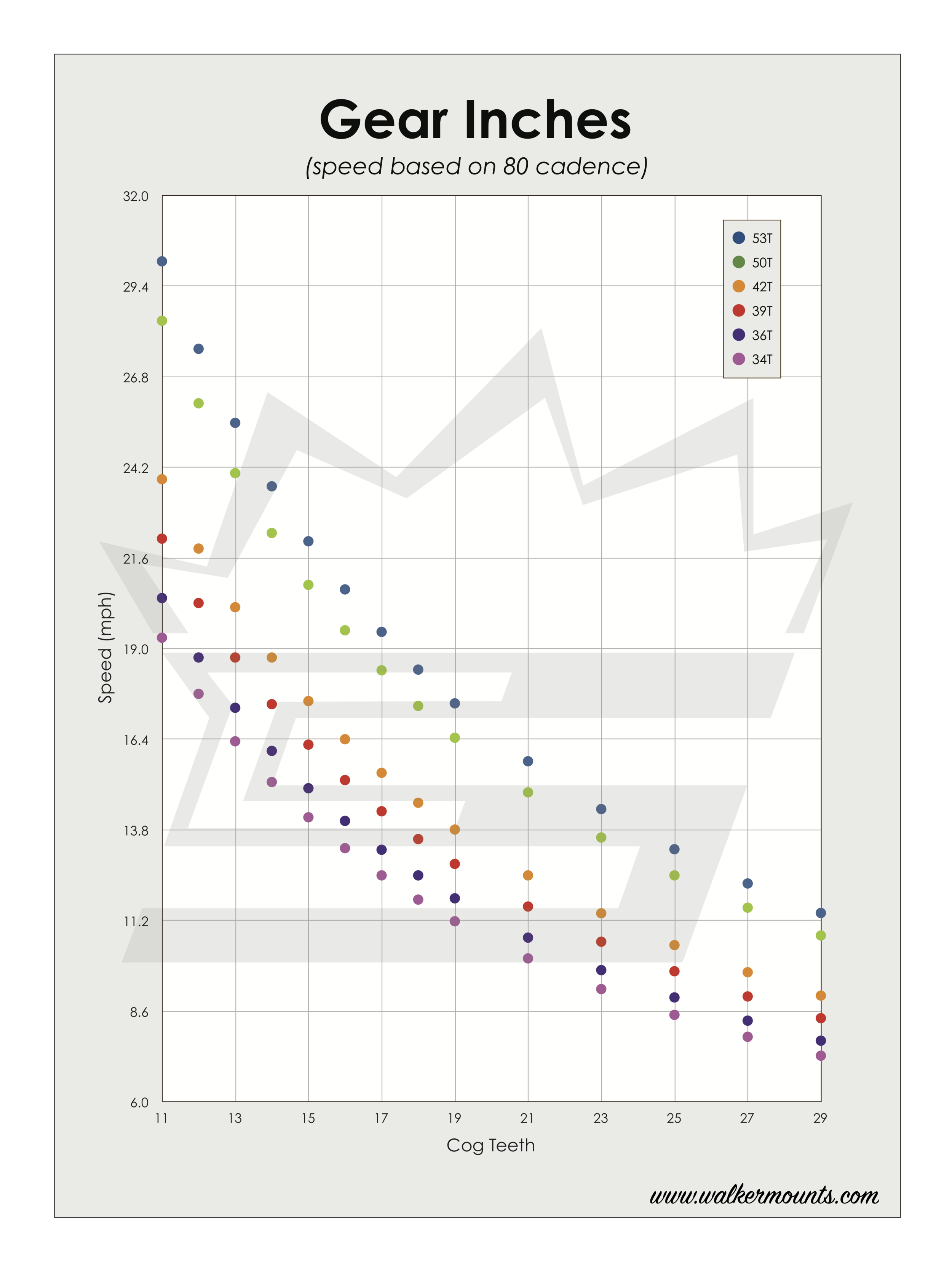 Gear Inch Graph