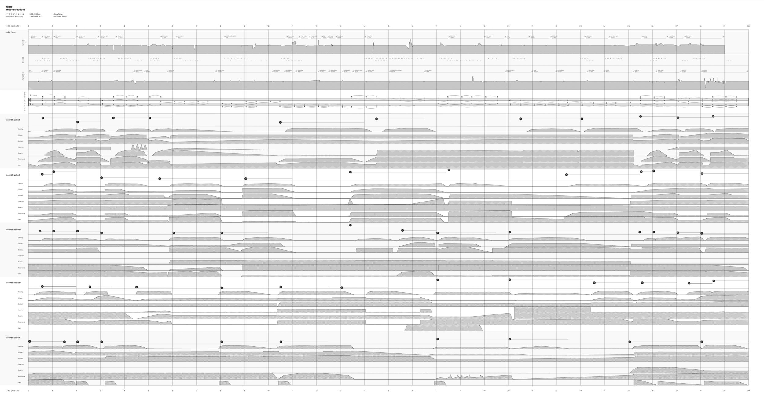 "51 32' 5.59"", 0 3' 21.19"", Limewharf, Radio Reconstructions Score - Jones/Bulley"