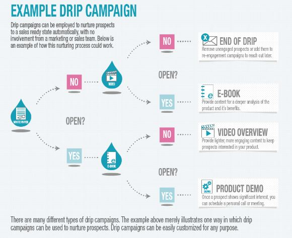 Drip Campaign
